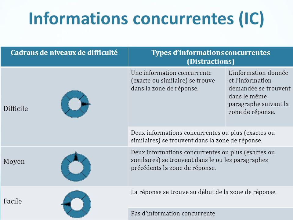 Ramsay/Tuer et coll. 2014 Cadrans de niveaux de difficultéTypes d'informations concurrentes (Distractions) Difficile Une information concurrente (exac