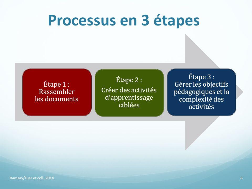 Processus en 3 étapes Étape 1 : Rassembler les documents Étape 2 : Créer des activités d'apprentissage ciblées Étape 3 : Gérer les objectifs pédagogiq