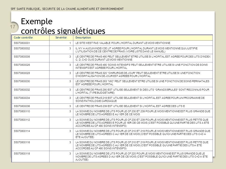 SPF SANTE PUBLIQUE, SECURITE DE LA CHAINE ALIMENTAIRE ET ENVIRONNEMENT 17 Exemple contrôles signalétiques Code contrôleSévéritéDescription SS070800001