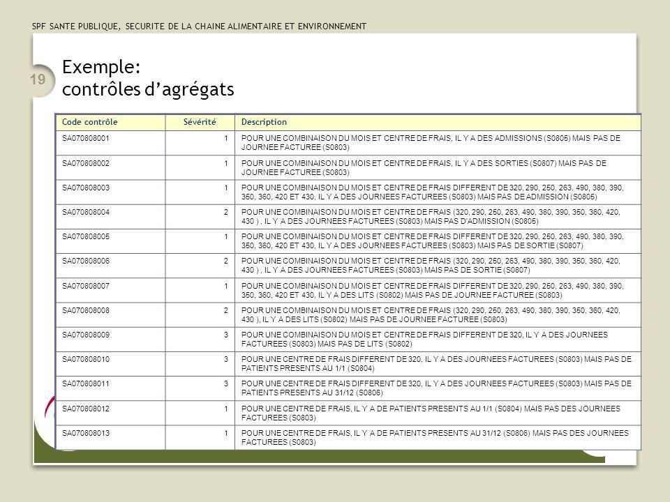 SPF SANTE PUBLIQUE, SECURITE DE LA CHAINE ALIMENTAIRE ET ENVIRONNEMENT 19 Exemple: contrôles d'agrégats Code contrôleSévéritéDescription SA0708080011P