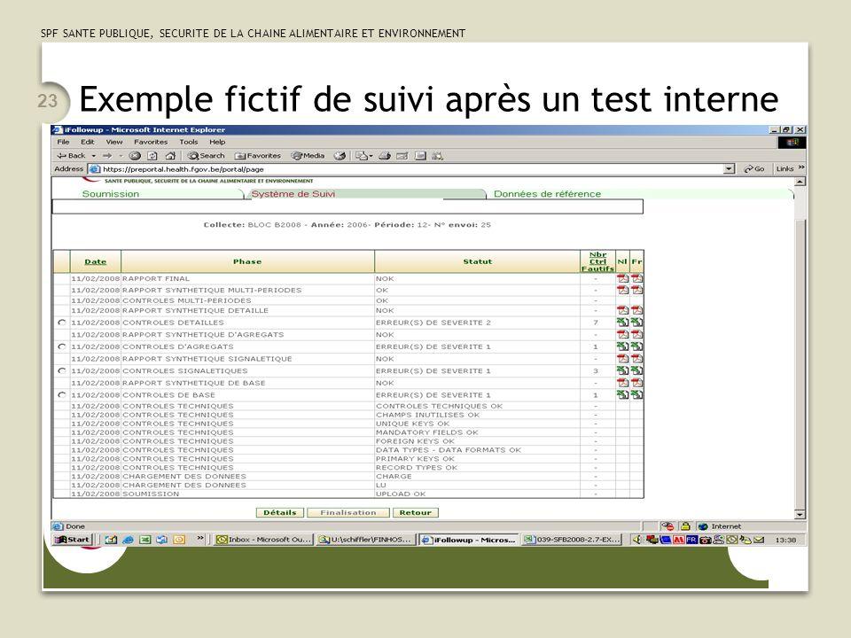 SPF SANTE PUBLIQUE, SECURITE DE LA CHAINE ALIMENTAIRE ET ENVIRONNEMENT 23 Exemple fictif de suivi après un test interne