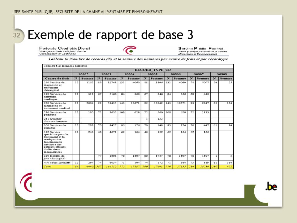 SPF SANTE PUBLIQUE, SECURITE DE LA CHAINE ALIMENTAIRE ET ENVIRONNEMENT 32 Exemple de rapport de base 3