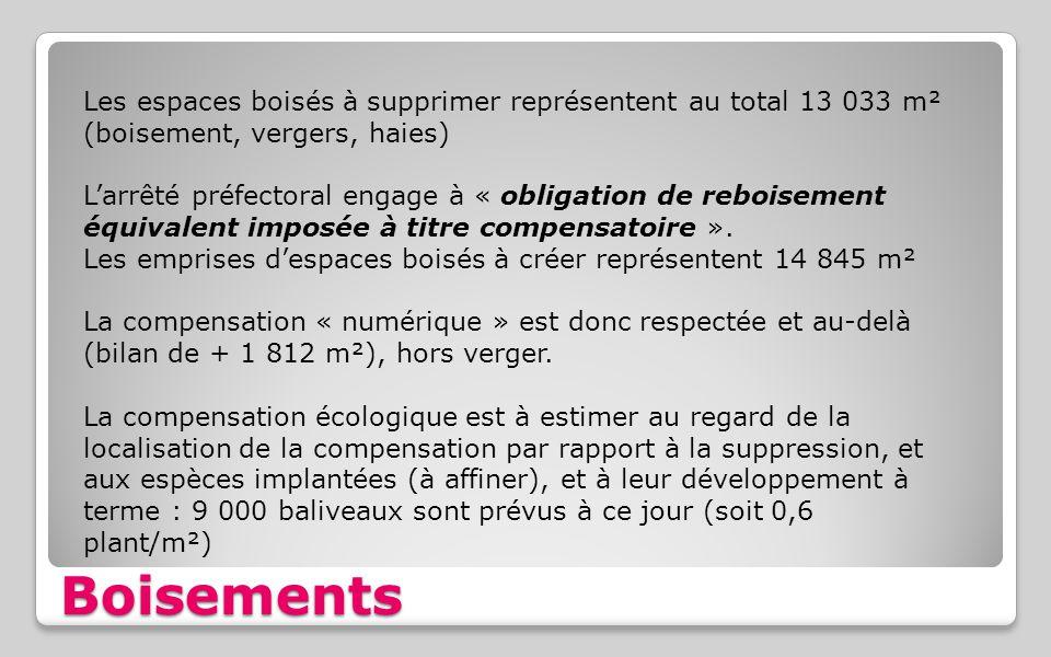 Boisements Les espaces boisés à supprimer représentent au total 13 033 m² (boisement, vergers, haies) L'arrêté préfectoral engage à « obligation de re