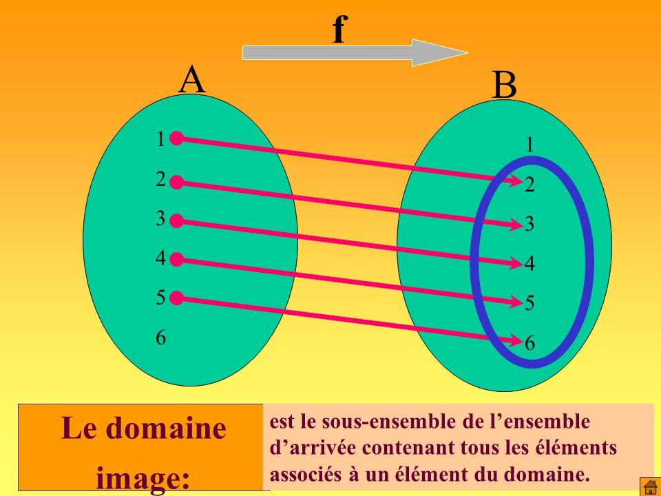 Le domaine de définition est :]-  ; 0[ U ]0 ; +  [ f(x) x Tous les nombres strictement négatifs ont une image.