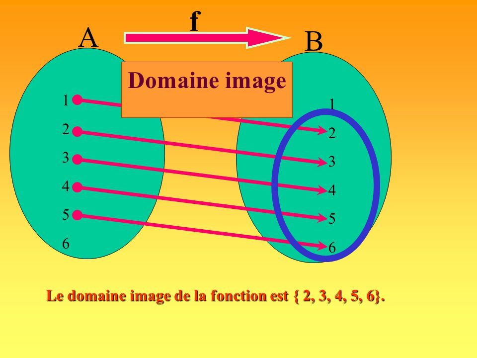 B A 123456123456 123456123456 f Le domaine image: est le sous-ensemble de l'ensemble d'arrivée contenant tous les éléments associés à un élément du domaine.