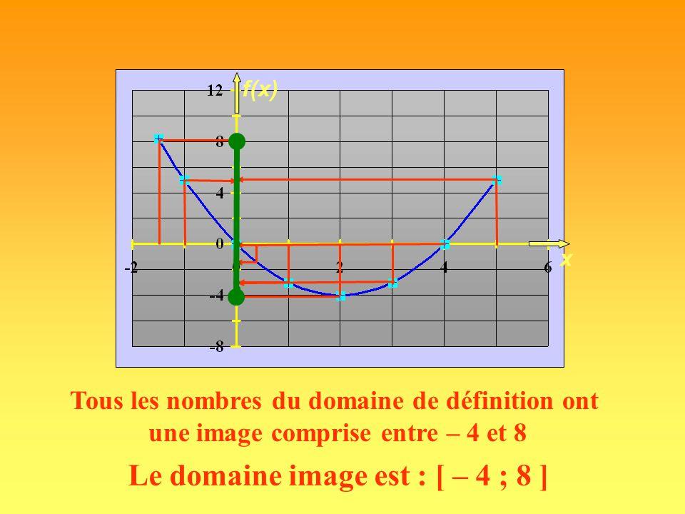 B A 123456123456 123456123456 f Domaine image Le domaine image de la fonction est { 2, 3, 4, 5, 6}.