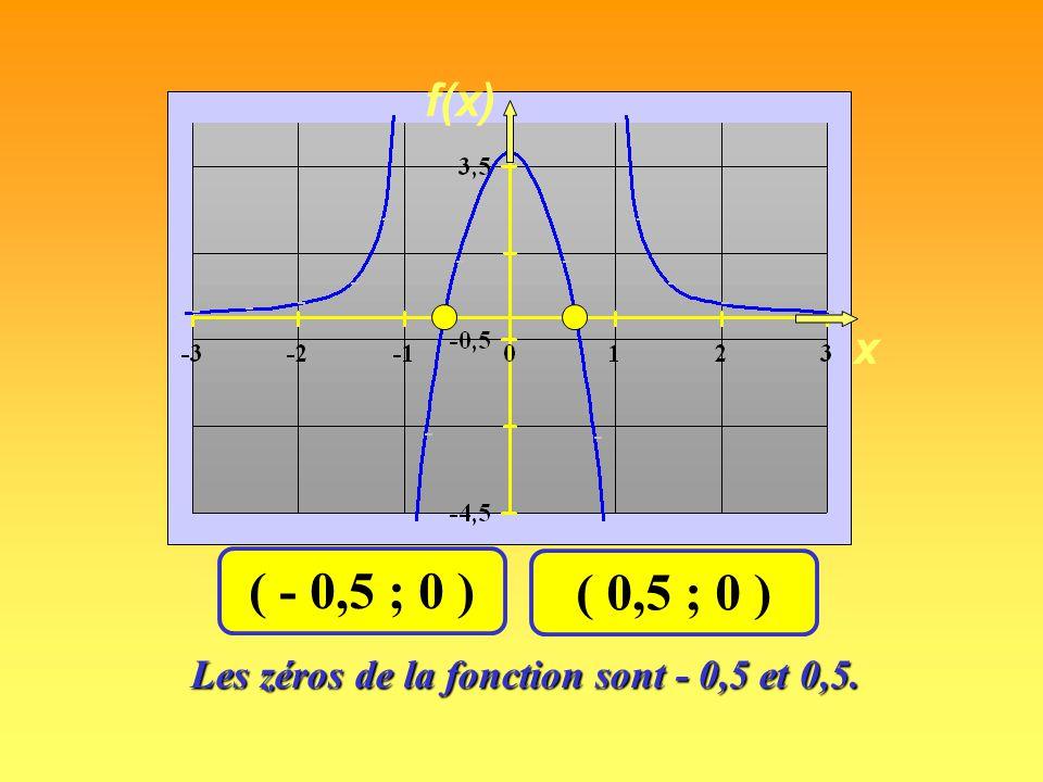x f(x) ( 0 ; 0 )( 3 ; 0 ) L'abscisse à l'origine ou le zéro de la fonction est la valeur de x qui a pour image zéro.