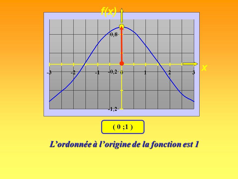 x f(x) ( 0 ; – 4 ) L'ordonnée à l'origine de la fonction est la valeur de l 'ordonnée quand x vaut zéro.