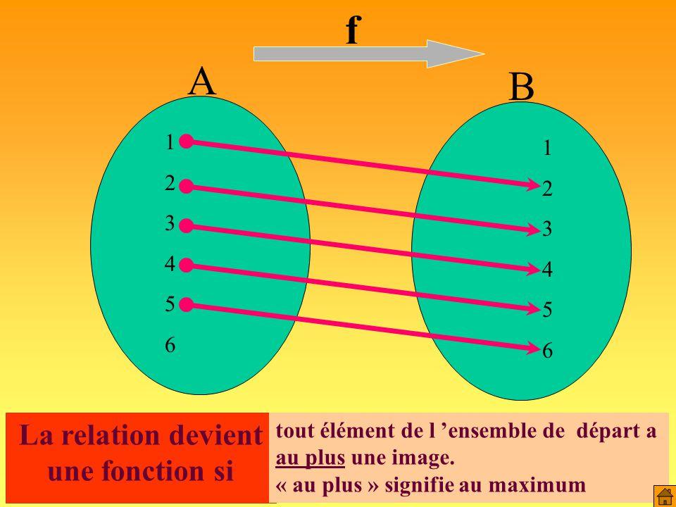 B A 123456123456 123456123456 R Relation : Une relation de A vers B est un ensemble de liens entre les éléments de deux ensembles.