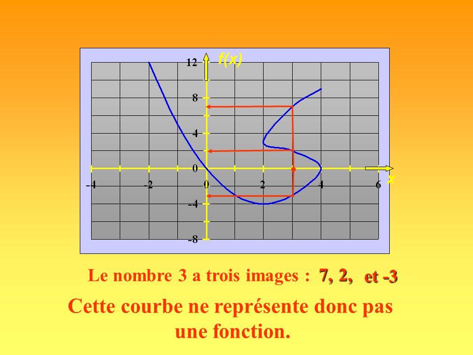 B A f 123456123456 123456123456 La relation devient une fonction si tout élément de l 'ensemble de départ a au plus une image.