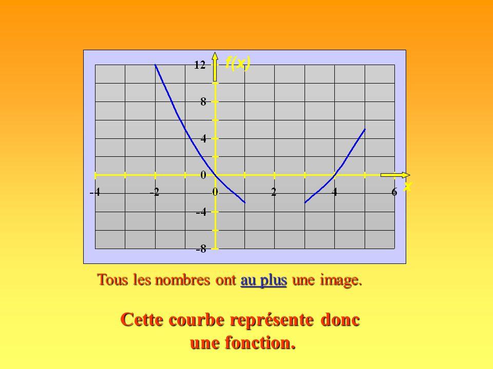 Le nombre 3 a trois images : Cette courbe ne représente donc pas une fonction. 7,2, et -3 x f(x)