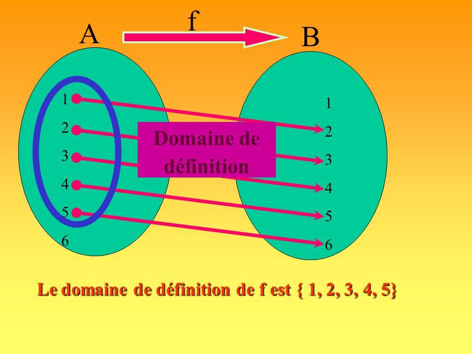 f B A 123456123456 123456123456 Domaine de définition : Est l'ensemble de tous les éléments possédant une image.