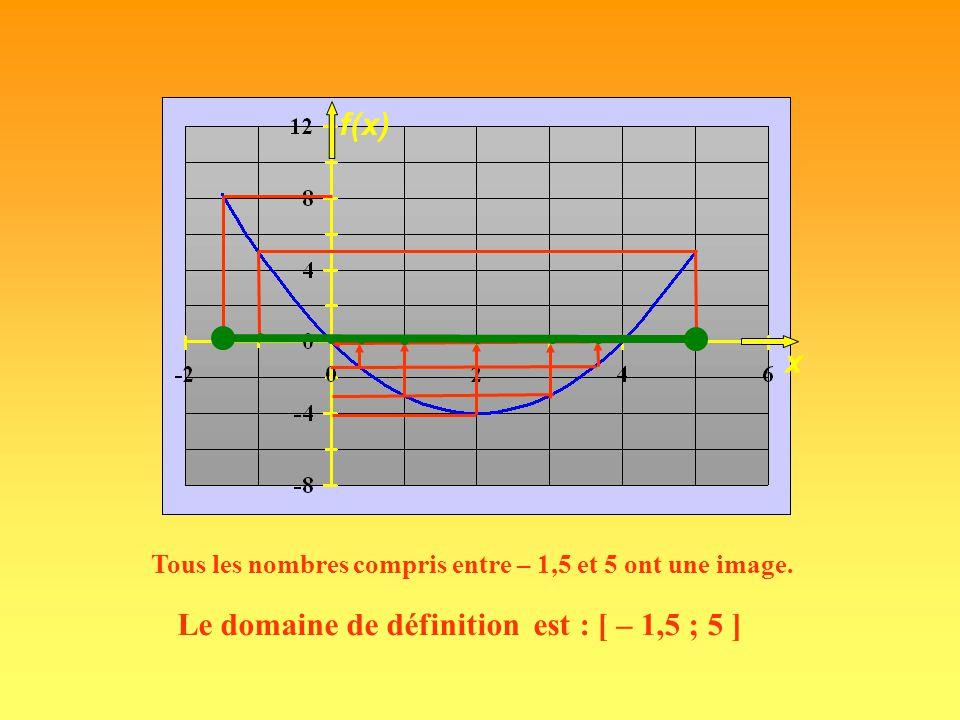 B A 123456123456 123456123456 f Domaine de définition Le domaine de définition de f est { 1, 2, 3, 4, 5}