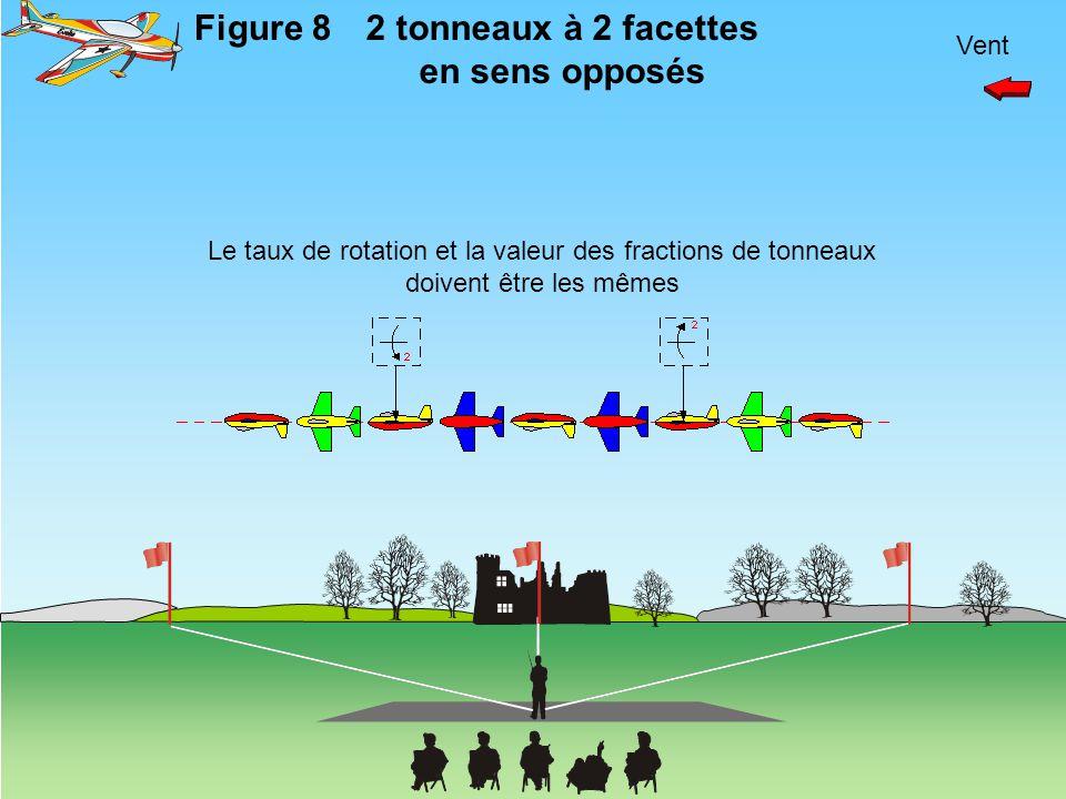 Vent Figure 82 tonneaux à 2 facettes en sens opposés Le taux de rotation et la valeur des fractions de tonneaux doivent être les mêmes