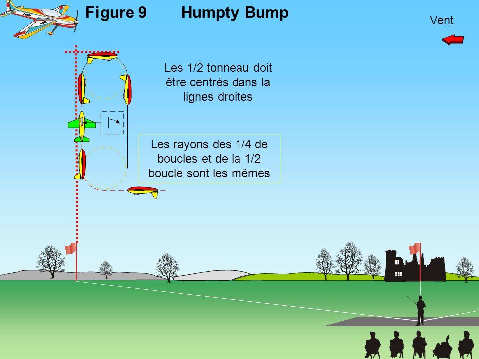 Vent Figure 9Humpty Bump Les rayons des 1/4 de boucles et de la 1/2 boucle sont les mêmes Les 1/2 tonneau doit être centrés dans la lignes droites
