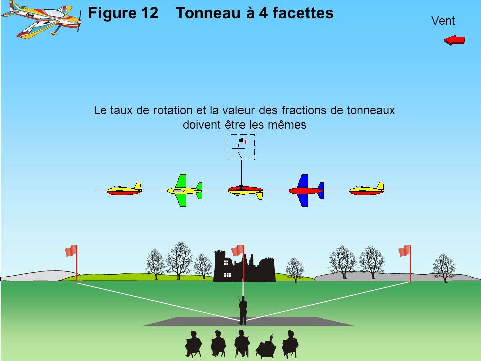 Vent Figure 12Tonneau à 4 facettes Le taux de rotation et la valeur des fractions de tonneaux doivent être les mêmes