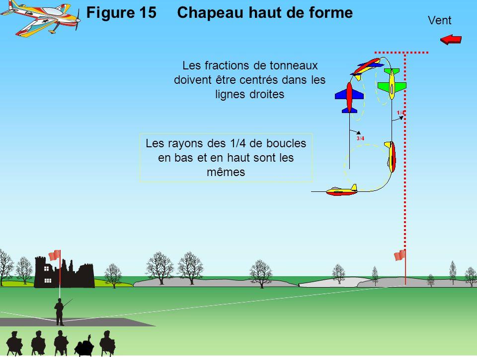 Vent Figure 15Chapeau haut de forme Les rayons des 1/4 de boucles en bas et en haut sont les mêmes Les fractions de tonneaux doivent être centrés dans