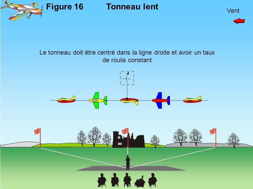 Vent Figure 16Tonneau lent Le tonneau doit être centré dans la ligne droite et avoir un taux de roulis constant