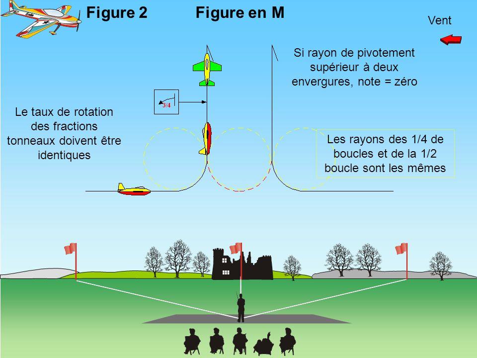 Vent Figure en M Le taux de rotation des fractions tonneaux doivent être identiques Figure 2 Si rayon de pivotement supérieur à deux envergures, note
