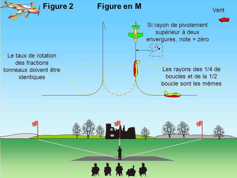 Vent Le taux de rotation des fractions tonneaux doivent être identiques Si rayon de pivotement supérieur à deux envergures, note = zéro Les rayons des