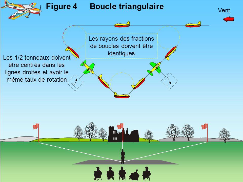 Vent Figure 4Boucle triangulaire Les rayons des fractions de boucles doivent être identiques Les 1/2 tonneaux doivent être centrés dans les lignes dro