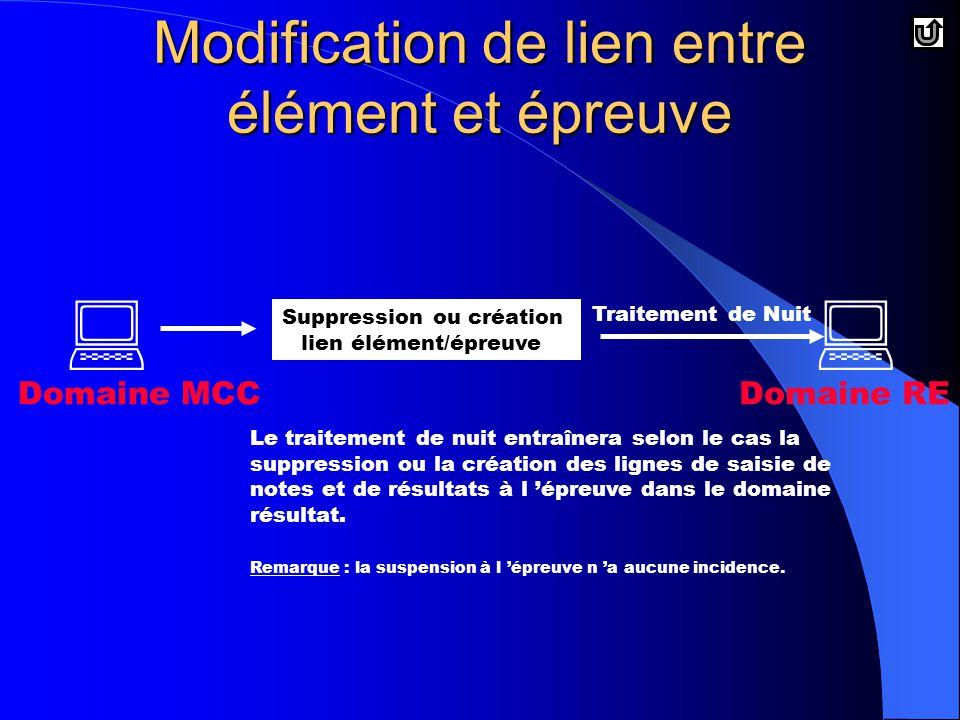 Modification de lien entre élément et épreuve Suppression ou création lien élément/épreuve  Domaine MCC Traitement de Nuit  Domaine RE Le traitement de nuit entraînera selon le cas la suppression ou la création des lignes de saisie de notes et de résultats à l 'épreuve dans le domaine résultat.