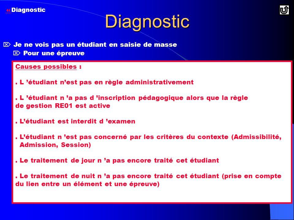 Diagnostic  Pour une épreuve Causes possibles :.