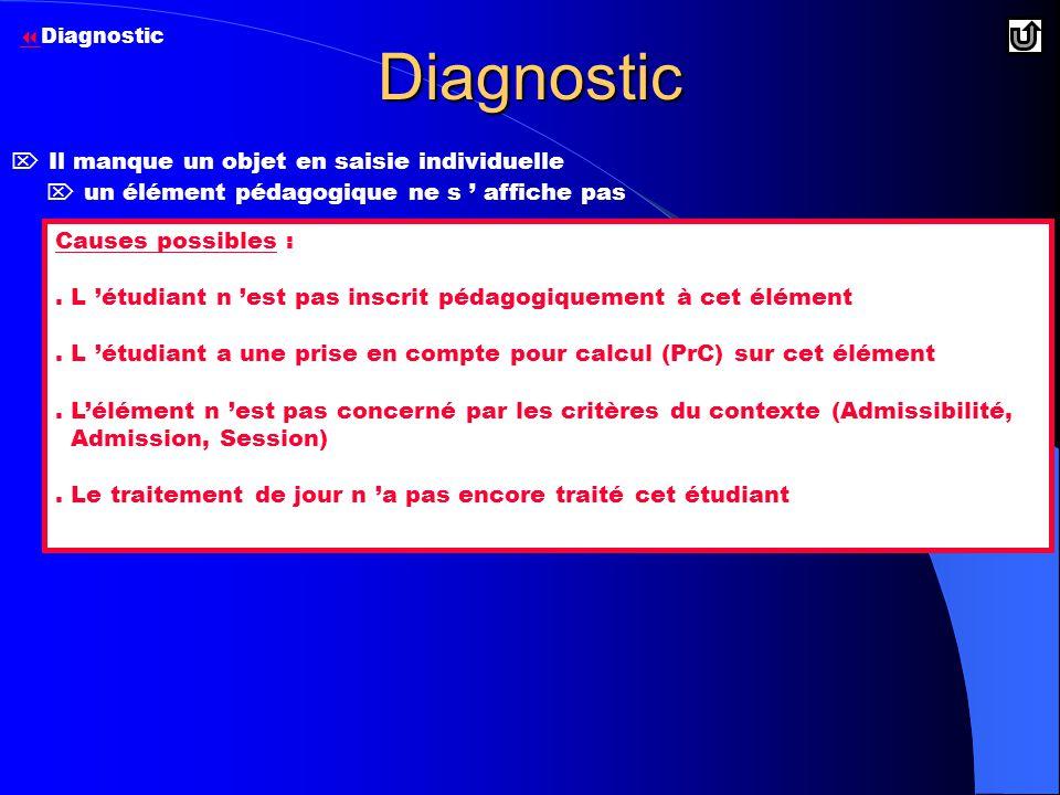 Diagnostic  un élément pédagogique ne s ' affiche pas Causes possibles :.