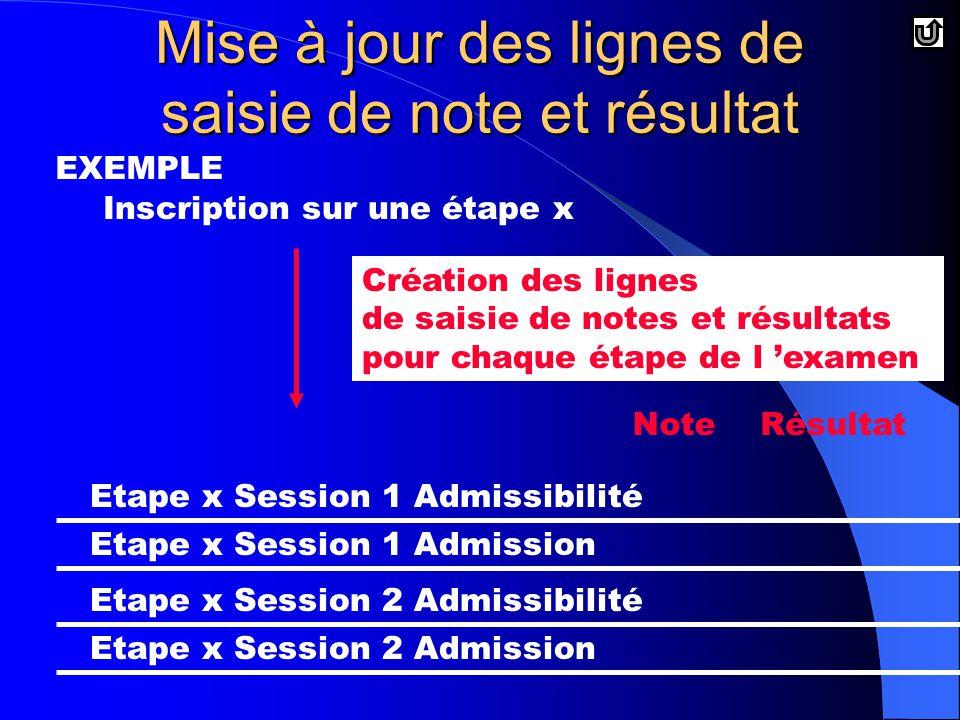 Inscription sur une étape x Etape x Session 1 Admissibilité Etape x Session 1 Admission Etape x Session 2 Admissibilité Etape x Session 2 Admission Mise à jour des lignes de saisie de note et résultat EXEMPLE NoteRésultat Création des lignes de saisie de notes et résultats pour chaque étape de l 'examen