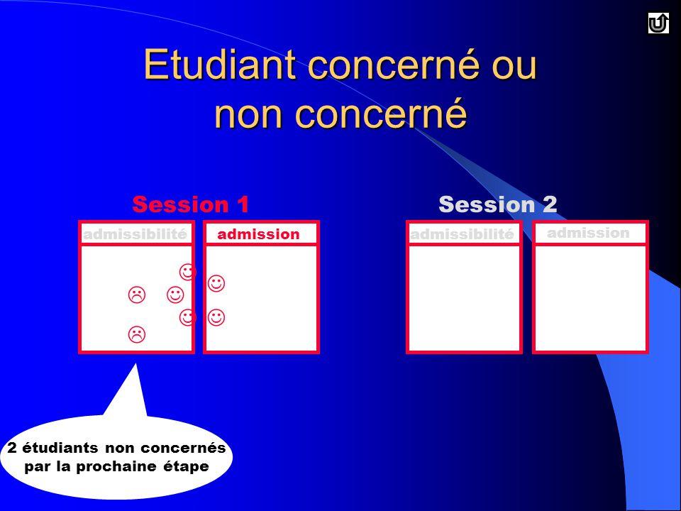 Etudiant concerné ou non concerné Session 1Session 2 admissibilitéadmissionadmissibilité admission   2 étudiants non concernés par la prochaine étape