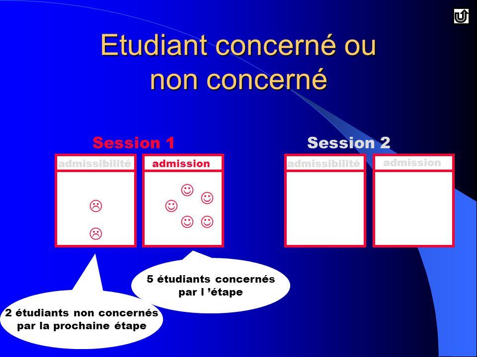 Etudiant concerné ou non concerné Session 1Session 2 admissibilitéadmissionadmissibilité admission   5 étudiants concernés par l 'étape 2 étudiants non concernés par la prochaine étape