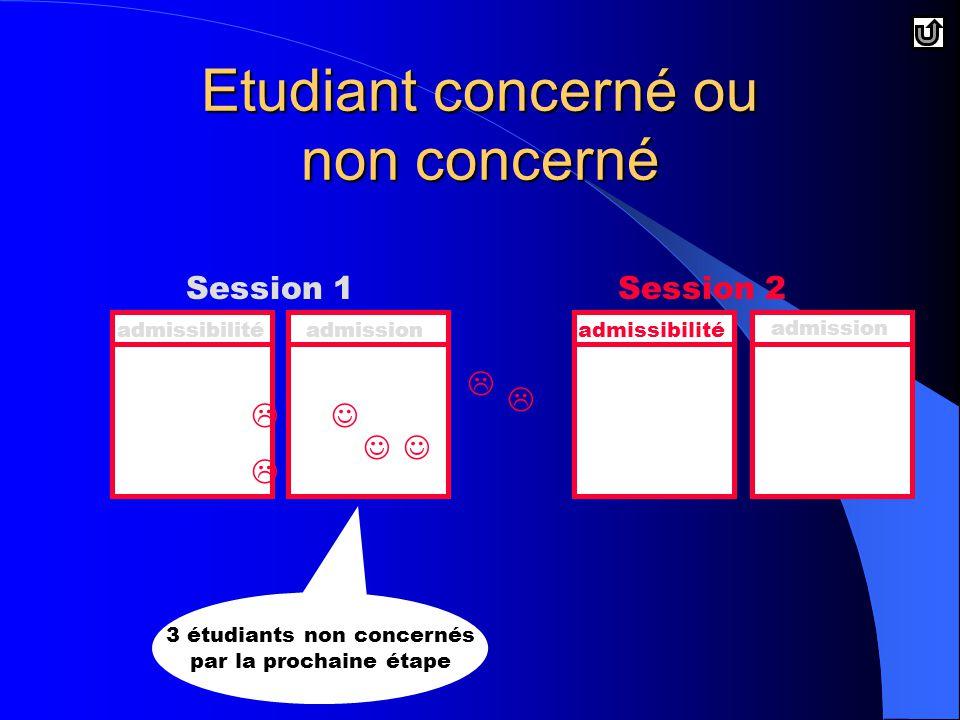 Etudiant concerné ou non concerné Session 1Session 2 admissibilitéadmissionadmissibilité admission     3 étudiants non concernés par la prochaine étape