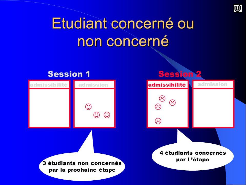 Etudiant concerné ou non concerné Session 1Session 2 admissibilitéadmissionadmissibilité admission     4 étudiants concernés par l 'étape 3 étudiants non concernés par la prochaine étape
