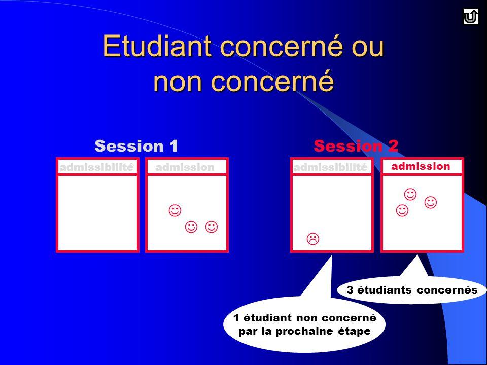 Etudiant concerné ou non concerné Session 1Session 2 admissibilitéadmissionadmissibilité admission  1 étudiant non concerné par la prochaine étape 3 étudiants concernés