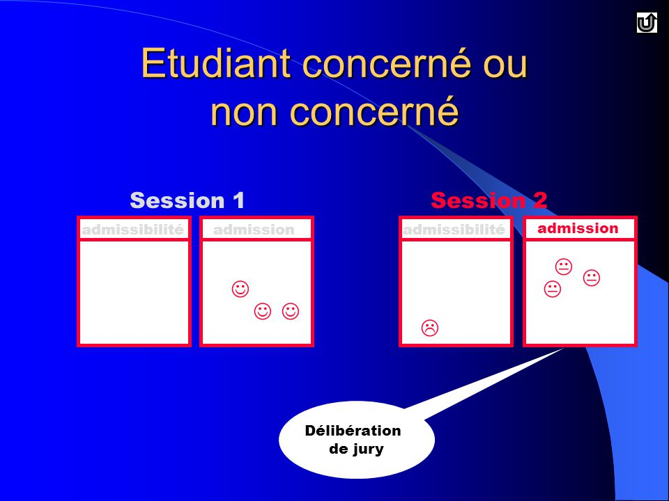 Etudiant concerné ou non concerné Session 1Session 2 admissibilitéadmissionadmissibilité admission Délibération de jury    