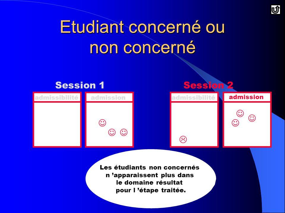 Etudiant concerné ou non concerné Session 1Session 2 admissibilitéadmissionadmissibilité admission Les étudiants non concernés n 'apparaissent plus dans le domaine résultat pour l 'étape traitée.