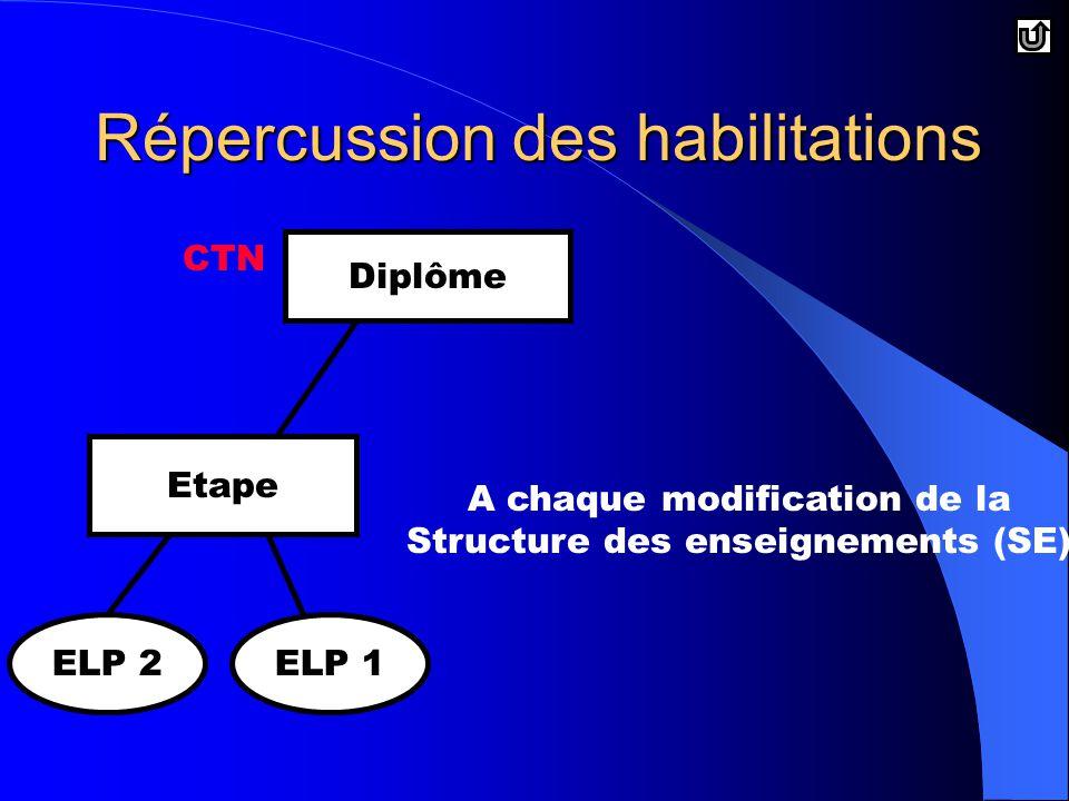 Répercussion des habilitations A chaque modification de la Structure des enseignements (SE) Diplôme Etape ELP 2ELP 1 CTN