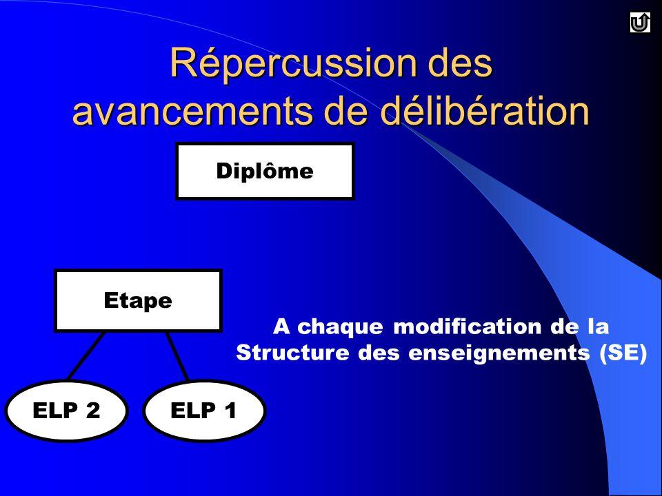 A chaque modification de la Structure des enseignements (SE) Diplôme Etape ELP 2ELP 1 Répercussion des avancements de délibération