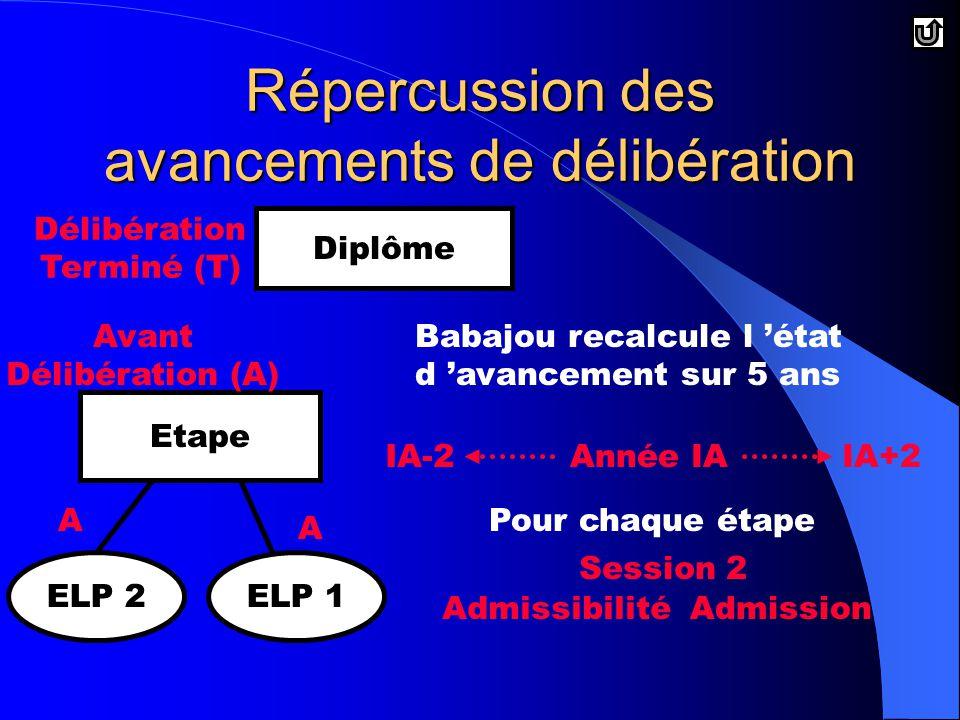 Diplôme Etape ELP 2ELP 1 Babajou recalcule l 'état d 'avancement sur 5 ans Année IAIA-2IA+2 Pour chaque étape AdmissibilitéAdmission Session 2 Délibération Terminé (T) Avant Délibération (A) A A Répercussion des avancements de délibération