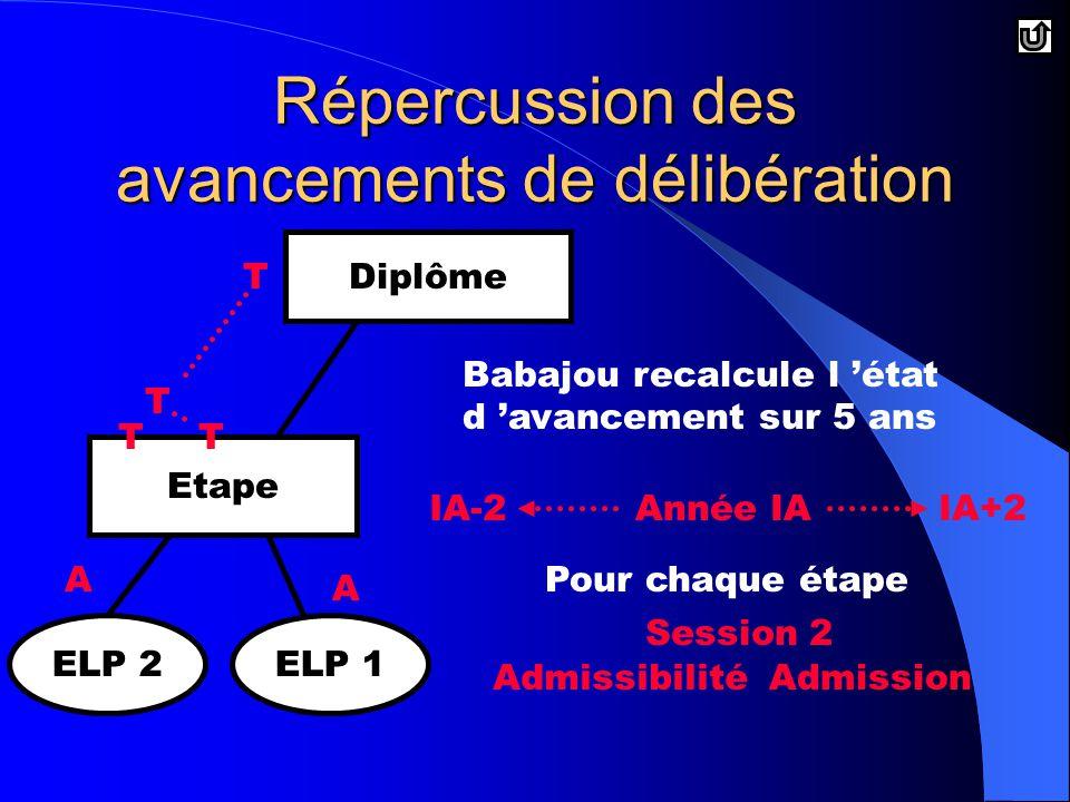 T Diplôme Etape ELP 2ELP 1 Babajou recalcule l 'état d 'avancement sur 5 ans Année IAIA-2IA+2 Pour chaque étape AdmissibilitéAdmission Session 2 T A A TT Répercussion des avancements de délibération