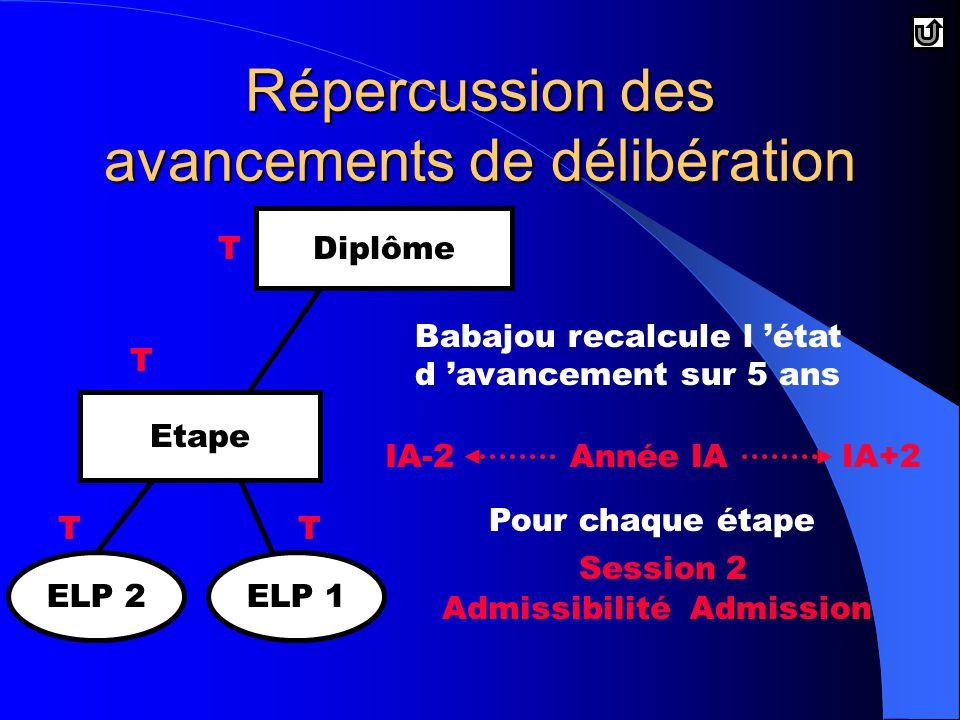 TT T Diplôme Etape ELP 2ELP 1 T Babajou recalcule l 'état d 'avancement sur 5 ans Année IAIA-2IA+2 Pour chaque étape AdmissibilitéAdmission Session 2 Répercussion des avancements de délibération