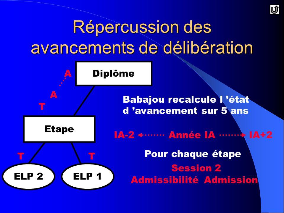 Diplôme Etape ELP 2ELP 1 Babajou recalcule l 'état d 'avancement sur 5 ans Année IAIA-2IA+2 Pour chaque étape AdmissibilitéAdmission Session 2 A T TT A Répercussion des avancements de délibération