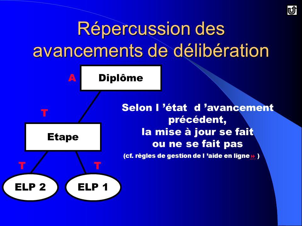 T Diplôme Etape ELP 2ELP 1 Selon l 'état d 'avancement précédent, la mise à jour se fait ou ne se fait pas A TT (cf.