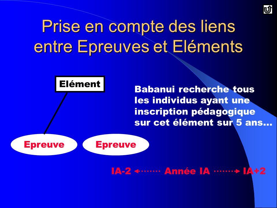 Prise en compte des liens entre Epreuves et Eléments Elément Epreuve Babanui recherche tous les individus ayant une inscription pédagogique sur cet élément sur 5 ans...