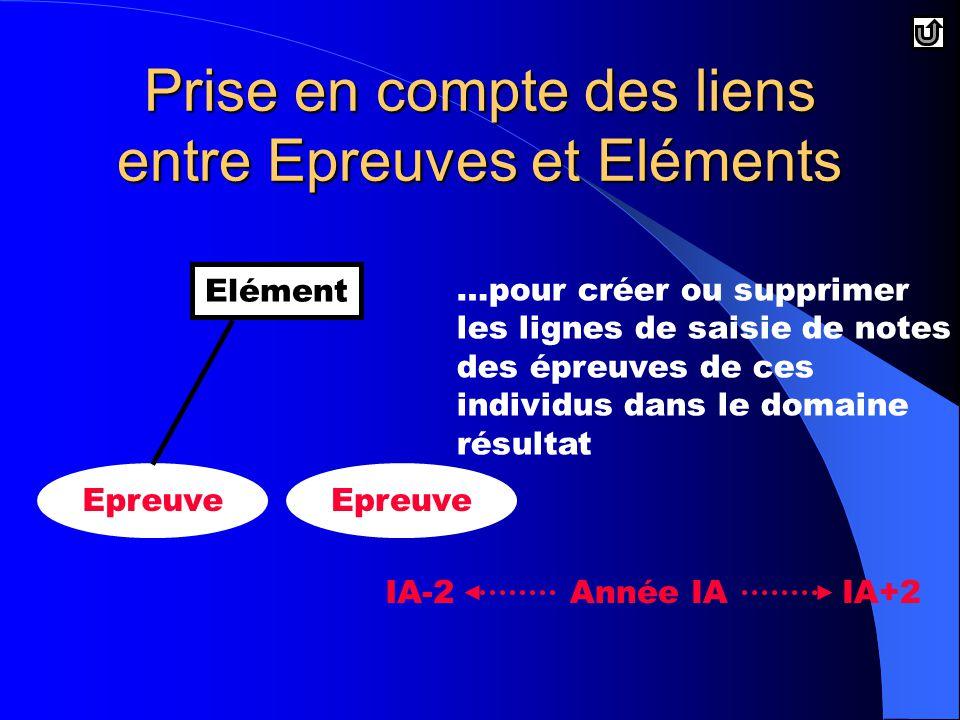 Prise en compte des liens entre Epreuves et Eléments Elément Epreuve …pour créer ou supprimer les lignes de saisie de notes des épreuves de ces individus dans le domaine résultat Année IAIA-2IA+2
