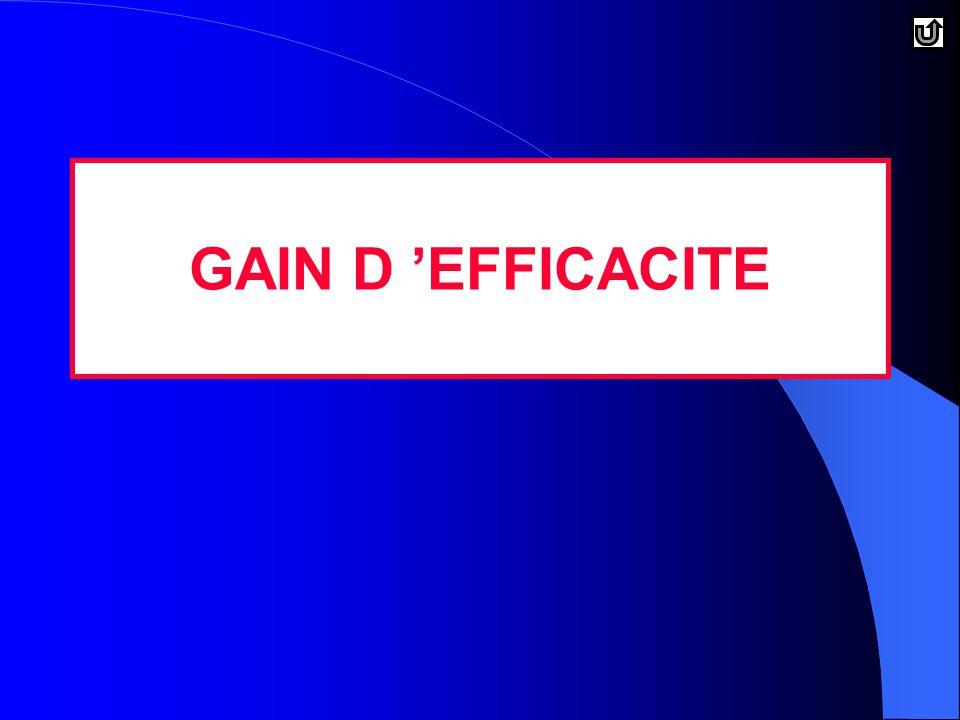 GAIN D 'EFFICACITE