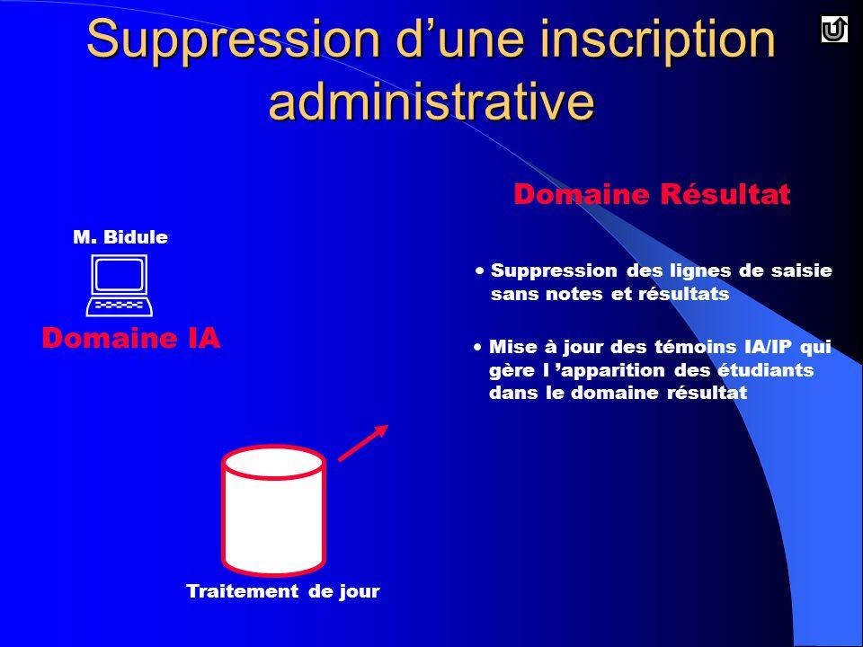 Suppression d'une inscription administrative  Domaine IA Domaine Résultat M.