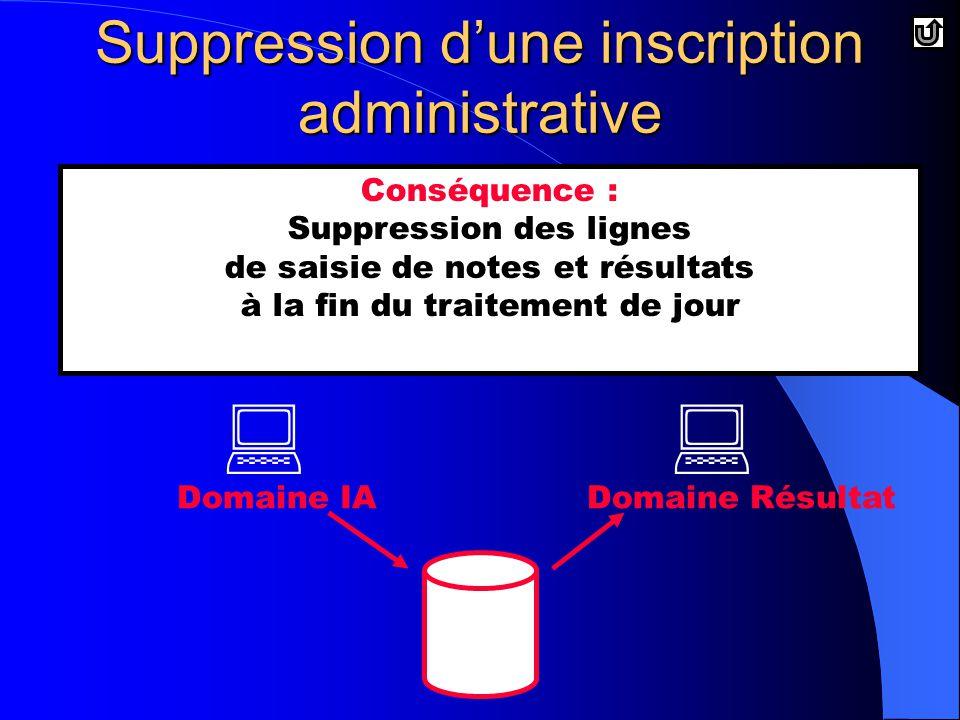   Domaine RésultatDomaine IA Conséquence : Suppression des lignes de saisie de notes et résultats à la fin du traitement de jour Suppression d'une inscription administrative