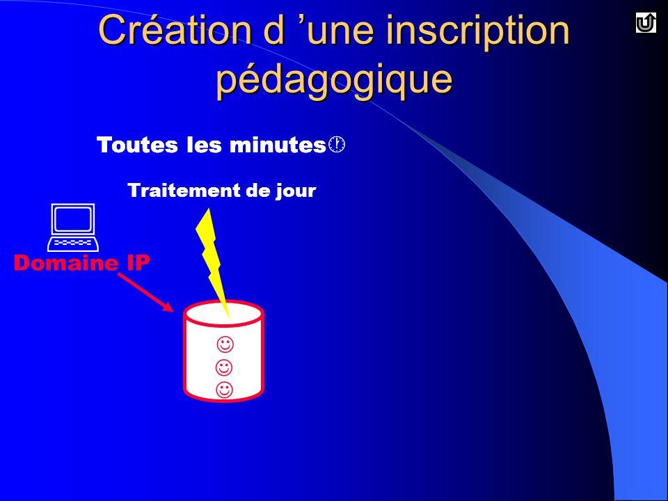 Toutes les minutes  Toutes les minutes  Toutes les minutes   Domaine IP Création d 'une inscription pédagogique Traitement de jour