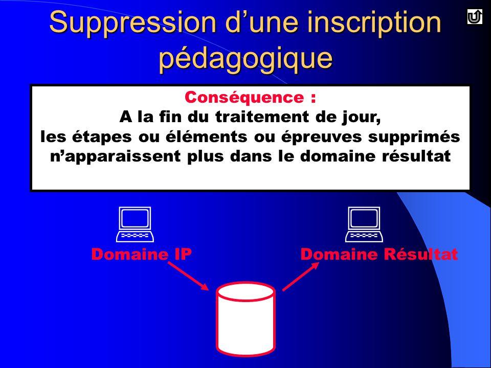   Domaine RésultatDomaine IP Conséquence : A la fin du traitement de jour, les étapes ou éléments ou épreuves supprimés n'apparaissent plus dans le domaine résultat Suppression d'une inscription pédagogique